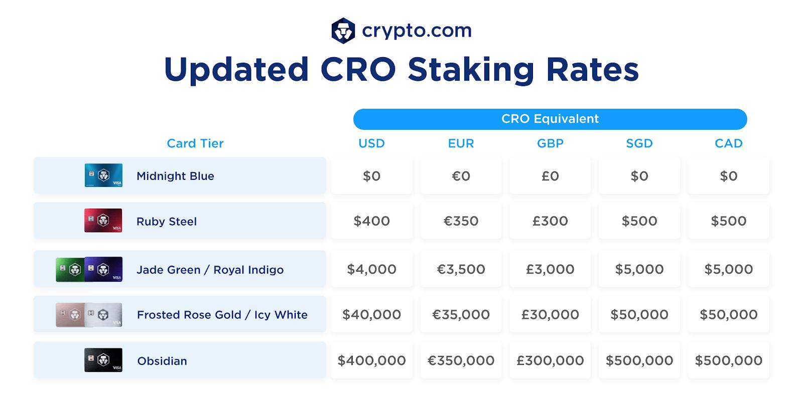 Crypto.com iGraal